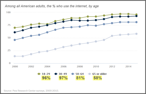 Pew internet usage among American adults 2015