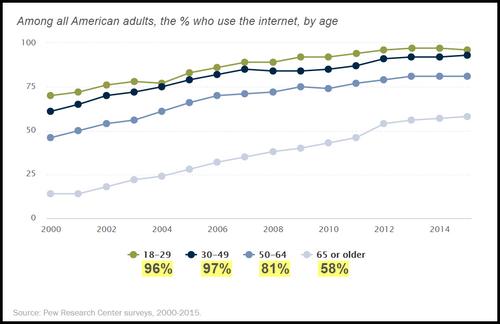 research on internet usage among penang
